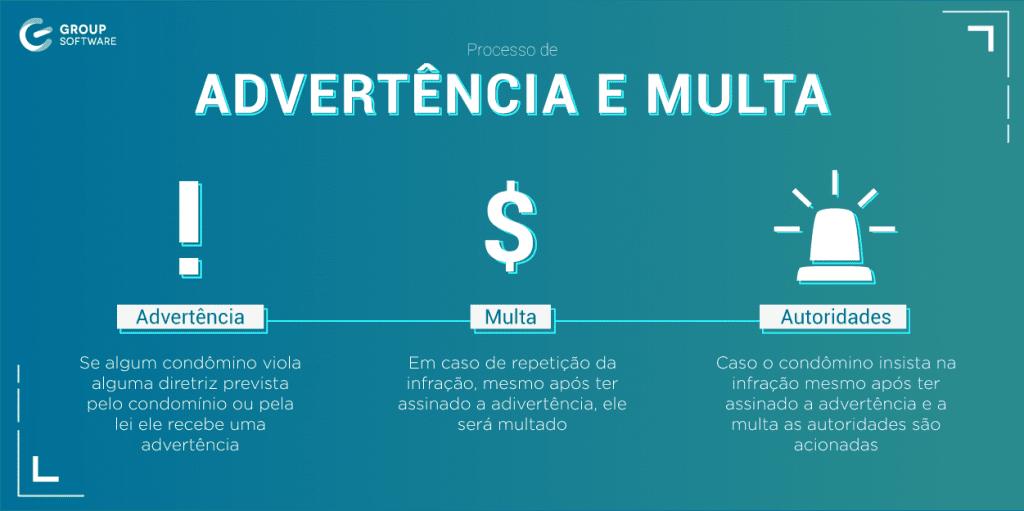Infográfico de procedimento de advertência e multa, responsabilidade do síndico na administração de condomínios.