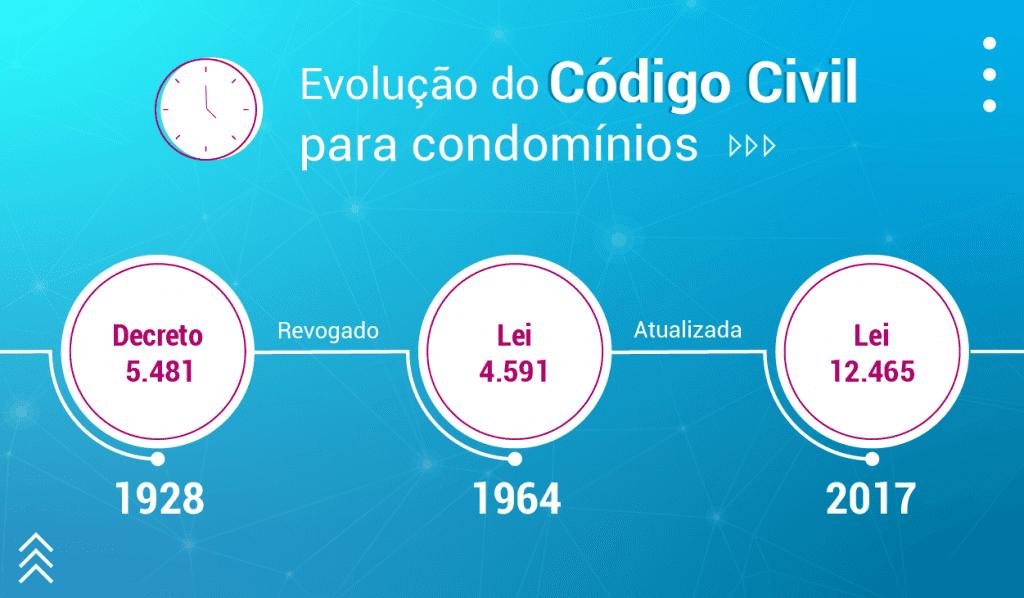Código civil em condomínios