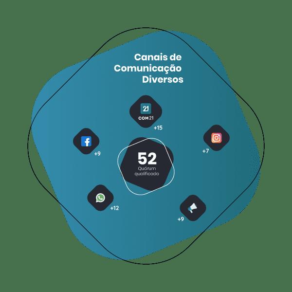 Infográfico mostrando os canais de comunicação que podem e devem ser usados para divulgar uma assembleia de condomínio