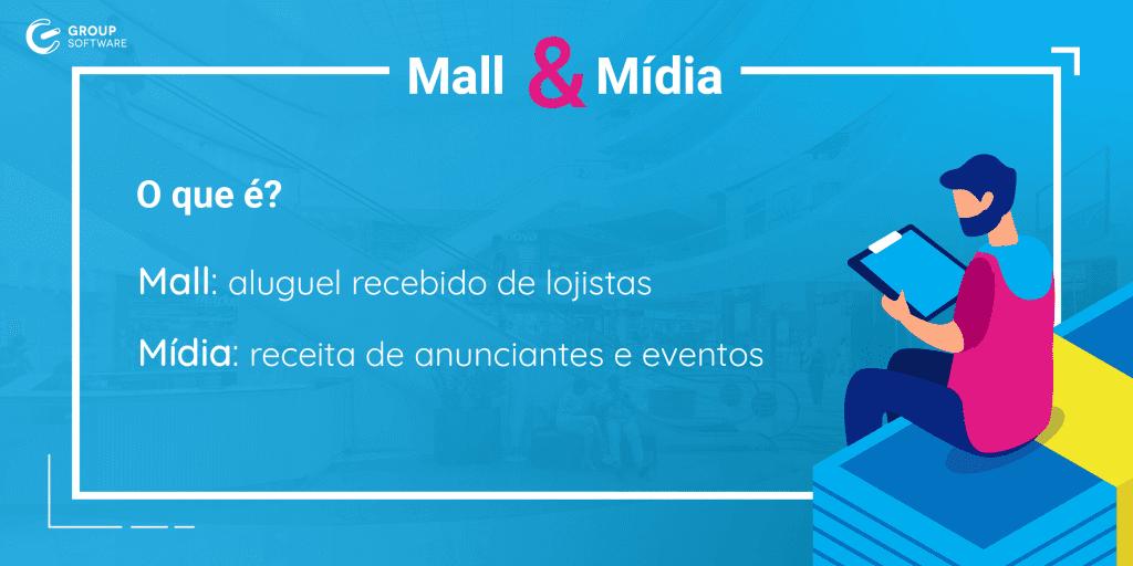 """Imagem informativa sobre """"Mall & Mídia"""" para conteúdos de administração de shopping center."""