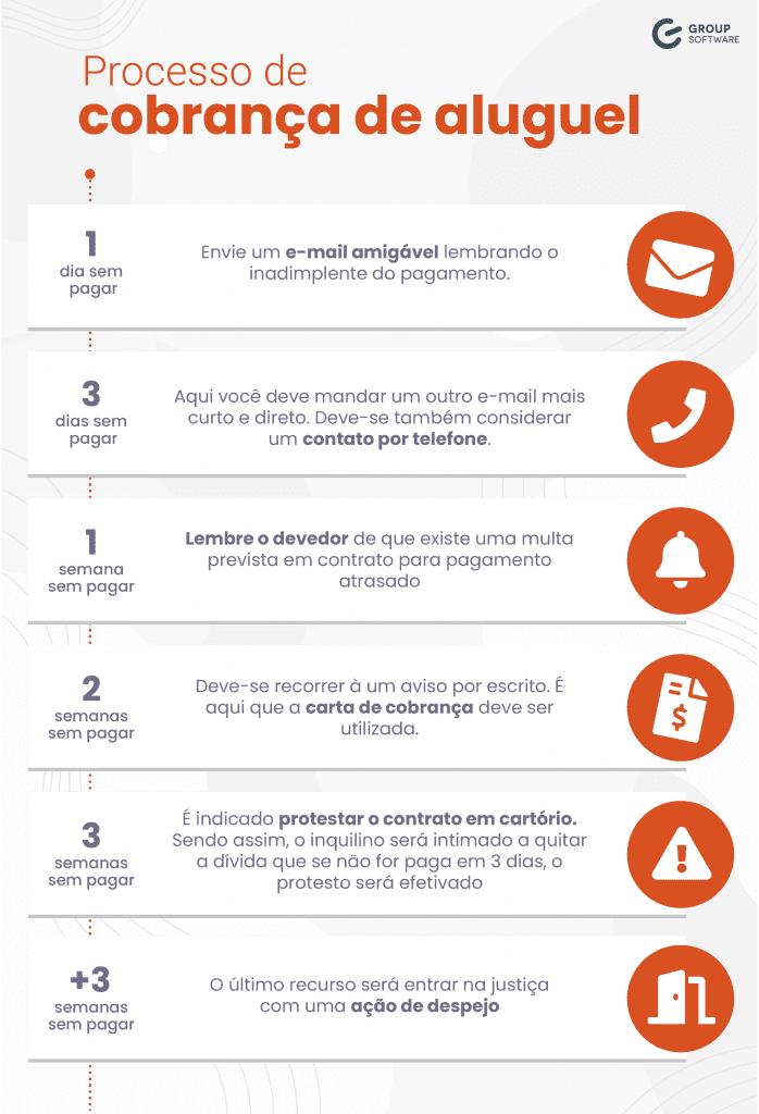 Infográfico de processo de como lidar com inadimplentes por meio da cobrança de aluguel