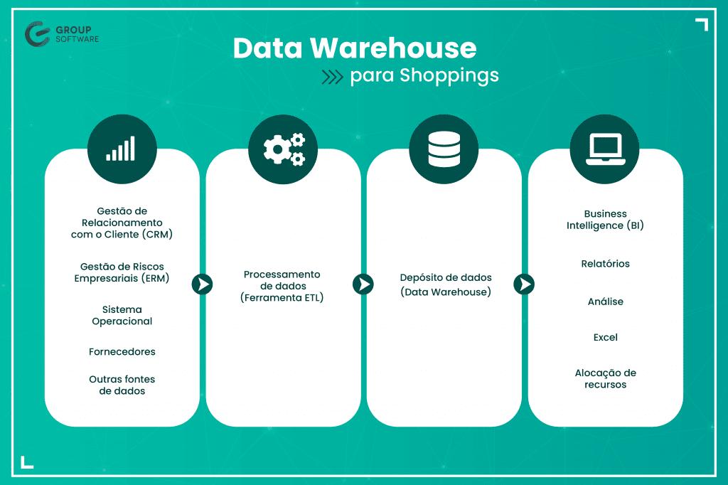 Infográfico de Data Warehouse para Shopping