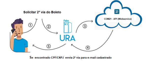 Infográfico de PABX para aplicativo para imobiliária.