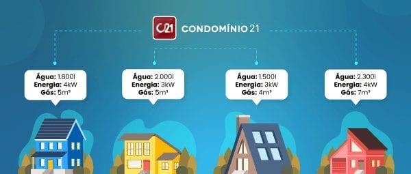 melhor software para administradora de condomínio